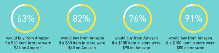 Amazon_vs_Offline